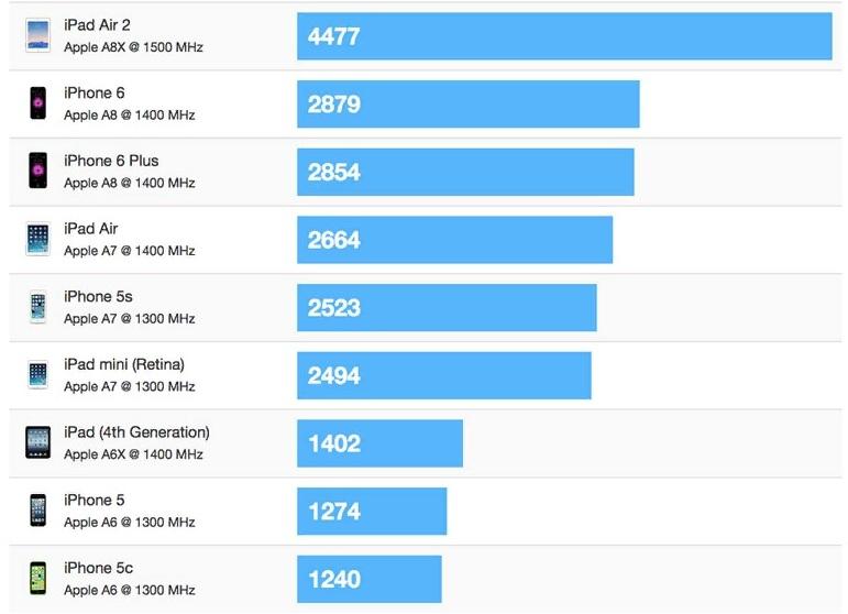 Cравнение производительности iPad mini 2 с последующими моделями фото
